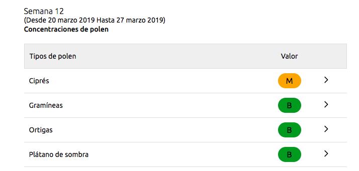 Concentración polen León 2019